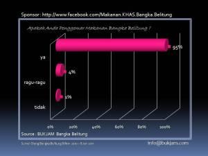 Data Statistik Makanan KHAS Bangka Belitung