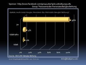 Data Statistik Wisata  Bangka Belitung