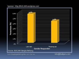 Data Statistik Gender