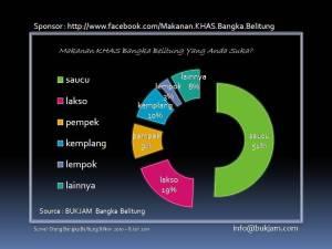 survei bangka belitung